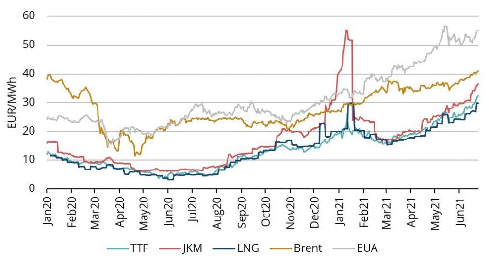 Grafikas 1. Energijos kainos, 2020-21, Refinitiv