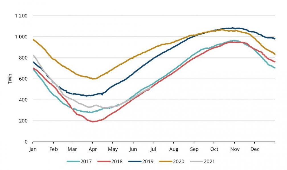 Grafikas 2. Europos gamtinių dujų saugyklų užpildymo lygis 2017-2021, AGSI+